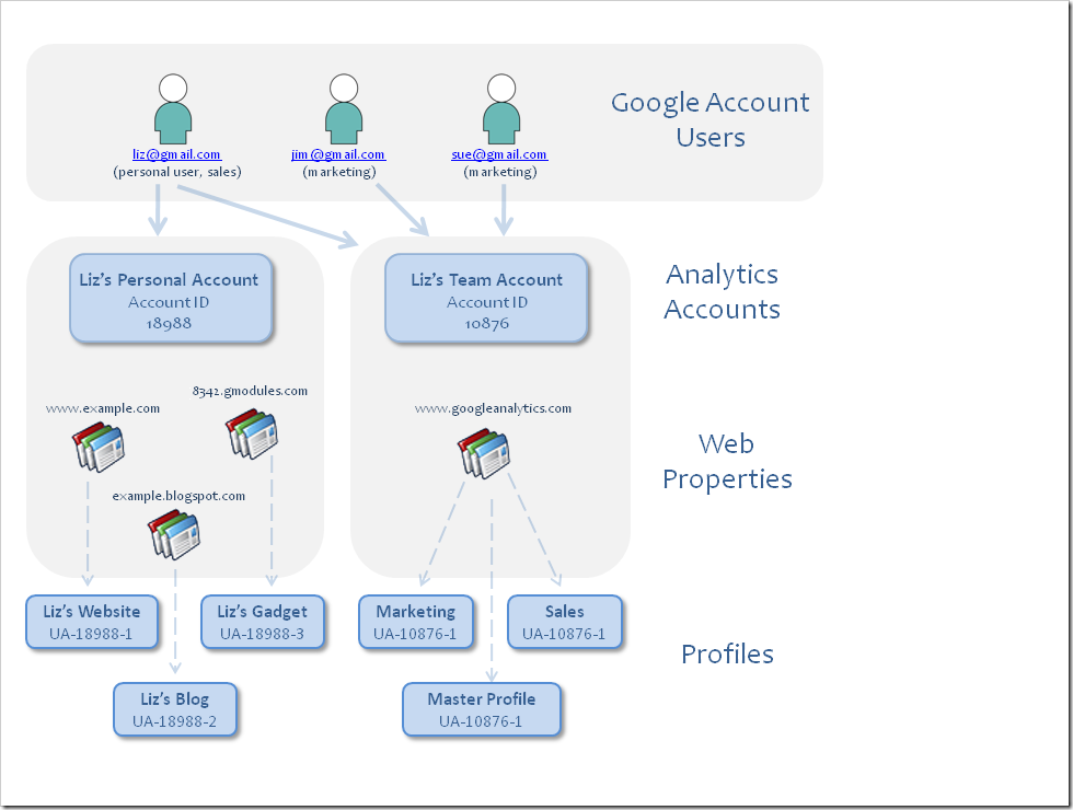 Google Analytics 帐户、配置文件与用户关系