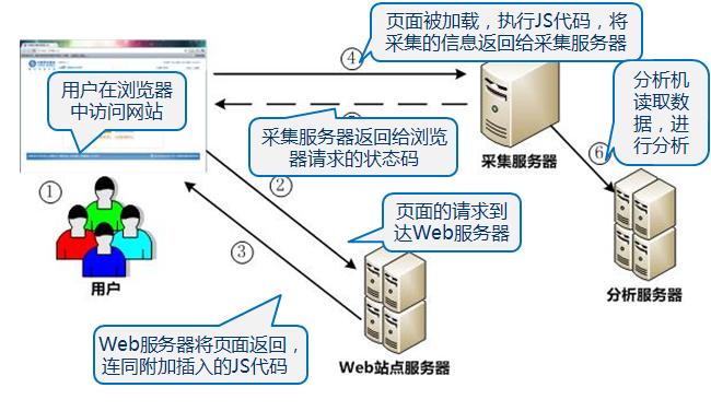 网站分析--JS采集数据原理