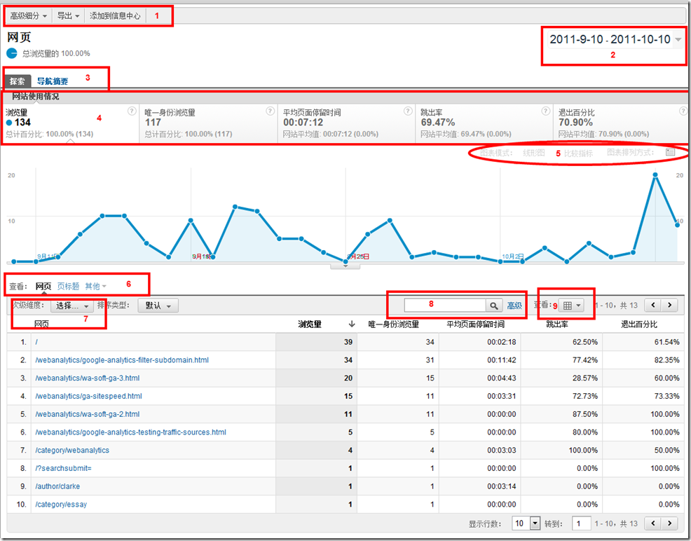 Google Analytics-报告界面说明